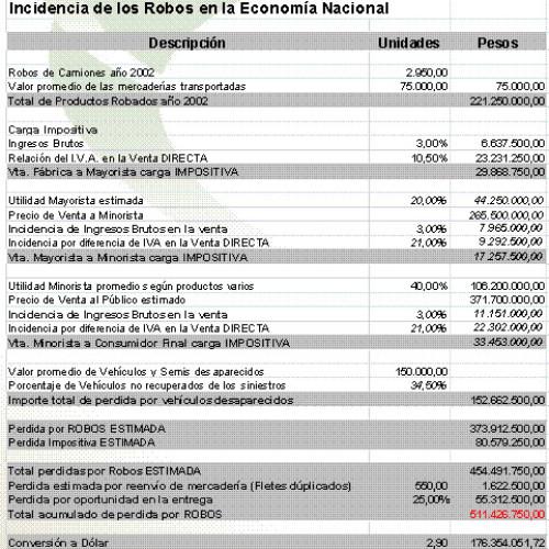 Incidencia de los Robos en la Economia Nacional